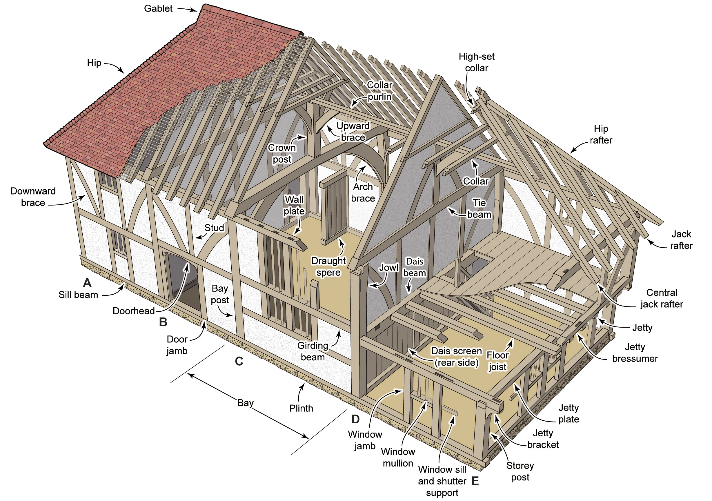 Illustrated glossaries for Home building terms